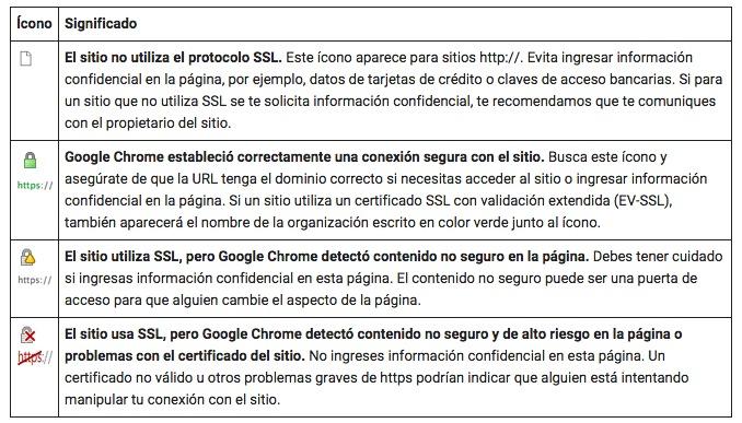Conexiones SSL: ¿qué son, por qué son importantes y en qué pueden afectar a nuestro sitio?