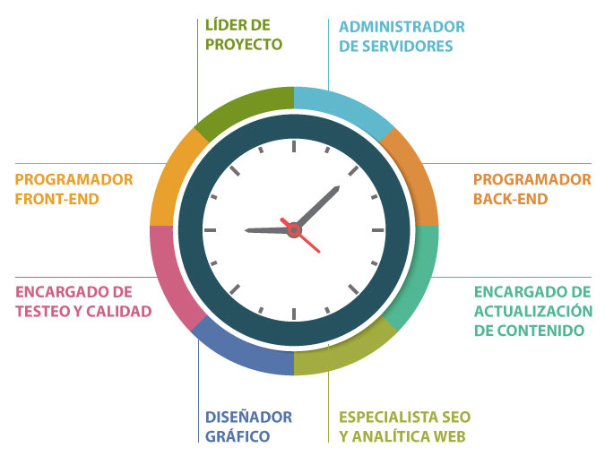 Beneficios del outsourcing